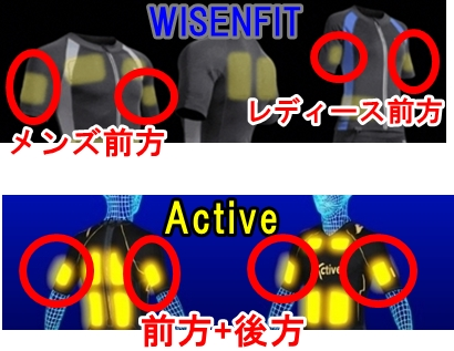 ActiveとWISENFITの腕のEMS電極パッドの配置